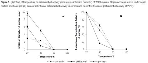 proteinase k activity effect of extrinsic factors on the antimicrobial activity
