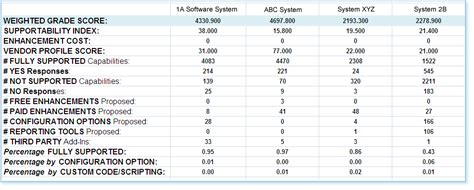 System Comparison Software Evaluation Rfp Templates Software Scorecard Template