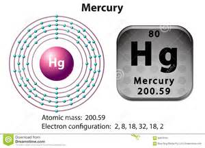 Mercury Protons Neutrons Electrons Symbol And Electron Diagram For Mercury Stock Vector