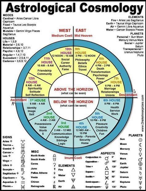 Best 25  Astrology signs dates ideas on Pinterest   Virgo