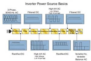 making inverter technology for car electronic circuit