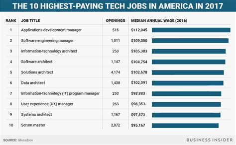 best pay highest paying tech in america business insider
