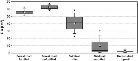 Hydrology Free Full Text Runoff And Soil Erosion