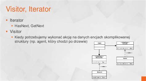 visitor pattern iterator wzorce projektowe w asp net i nie tylko