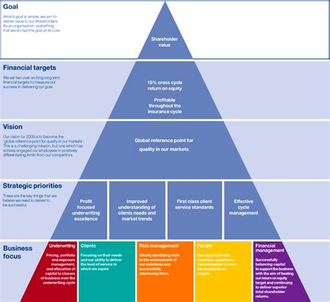 strategy plan layout amlin annual report 2007