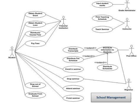 school diagram knowledge use diagrams