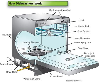 kitchen aid appliance parts kitchen aid parts diagram dish washer kitchen design photos