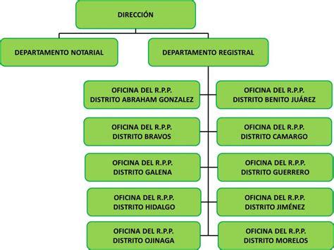 gobierno del estado de chihuahua portal de enlace ciudadano organigrama chihuahua gob mx