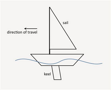 how to draw a boat coming towards you physics buzz the physics of sailing how does a sailboat