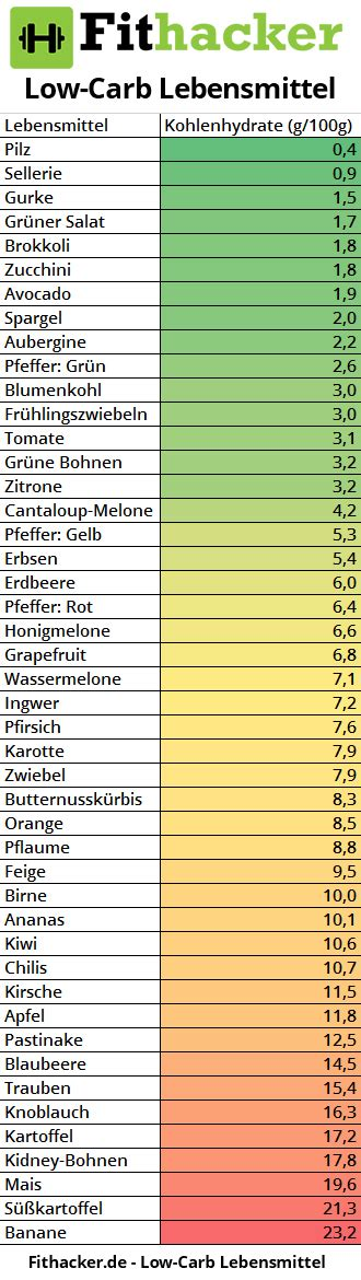 low carb tabelle low carb lebensmittel tabelle ihre inspiration zu hause