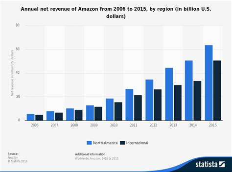 amazon yearly revenue ride the wave of perks with amazon s international