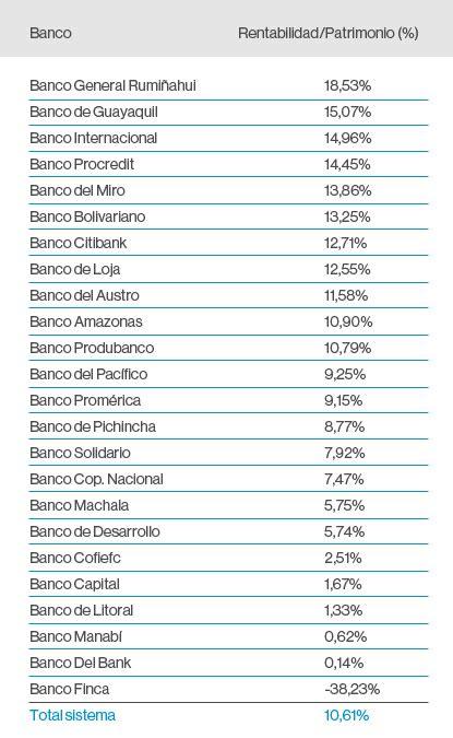 ranking de listas de filmaffinity filmaffinity conozca los bancos m 225 s rentables del ecuador el comercio