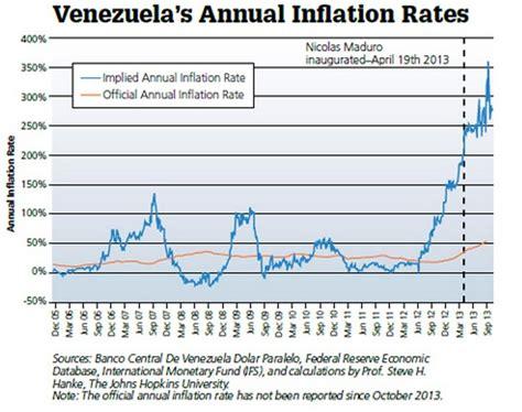 en cuanto esta la inflacion en venezuela en el 2016 venezuela directa a la hiperinflaci 243 n libre mercado