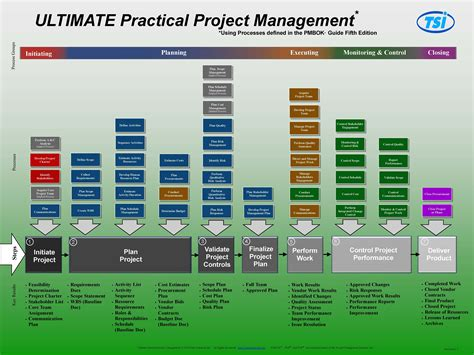 Pmp Process Flow Chart 5th Edition Pictures Wiring Library