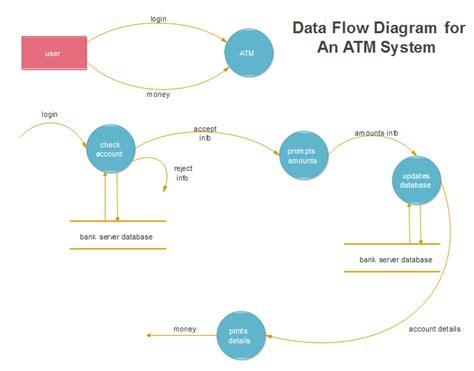 diagramme des flux gsi exemples modifiables de diagramme de flux de donn 233 es