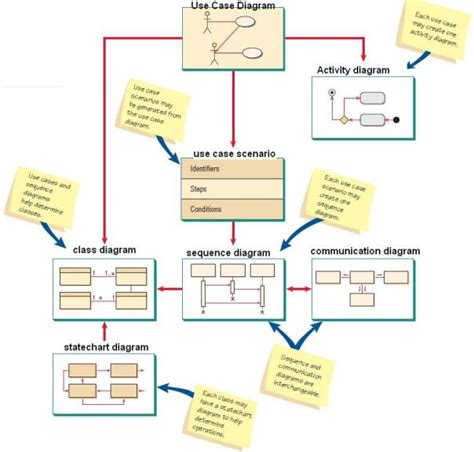 tools membuat class diagram pengetahuan dasar uml dasar membuat diagram class use