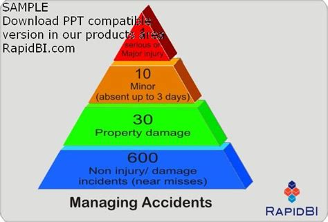 prime practice health and safety audit and review