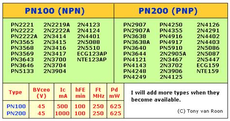 transistor data and equivalent pn100 pn200 transistor data sheet