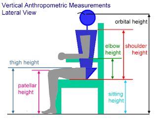 Ergonomi Dasar Dasar Studi Waktu Dan Gerakan Untuk Analisis Dan Perba antropometri mechanical engineering education