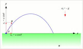 Animated projectile motion physics light