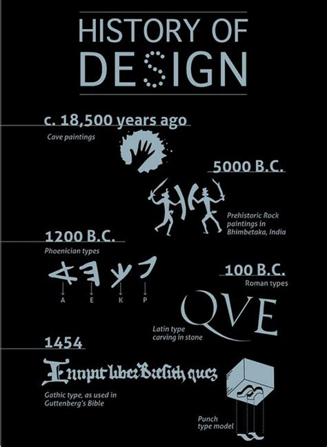 history of graphic design 25 interesting infographics for your inspiration