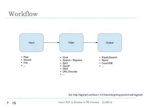 docker workflow tutorial learn elk in docker