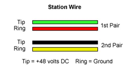tip and ring colors alarmfx security solutions wiring schemes