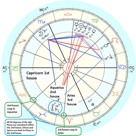 jupiter in 2nd house astrology and numerology study may 2013