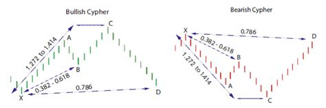 gold harmonic pattern all majors and gold page 529 forex factory
