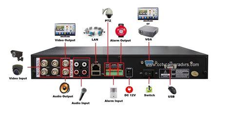 Cctv Lengkap Dengan Dvr mengenal teknologi kamera cctv dan dvr