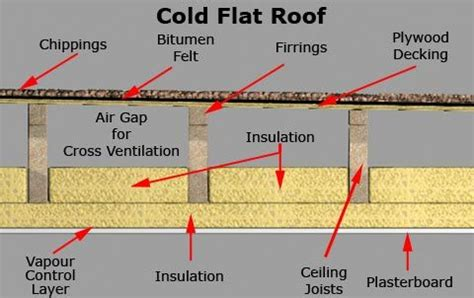 timber roof construction types timber joist roof deck section detail search