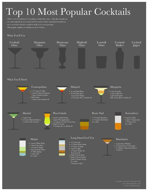 top 10 most popular bar drinks 1000 ideas about popular alcoholic drinks on pinterest