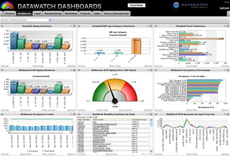 creating a customer experience command center
