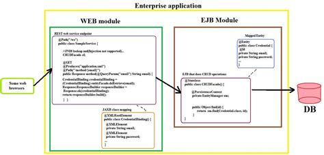 tutorial java enterprise application java how a jee6 enterprise application that offers rest
