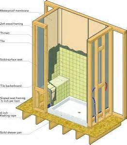 the best way to seal a shower pro builder