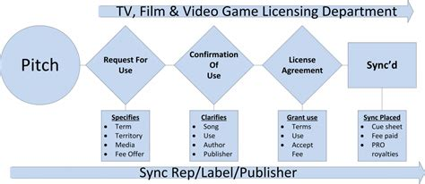 Faq Master Sync Deals Winding Way Records Llc Master And Sync License Template