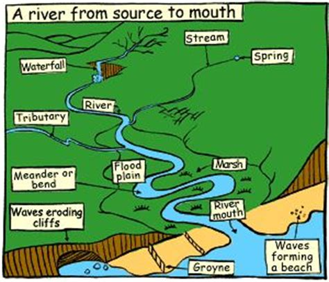 river thames ks2 resources pinterest the world s catalog of ideas