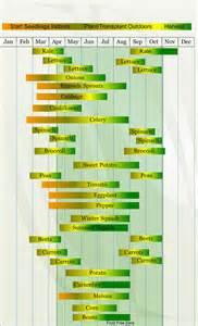gardening zone 6 zone 7 vegetable planting calendar describing approximate