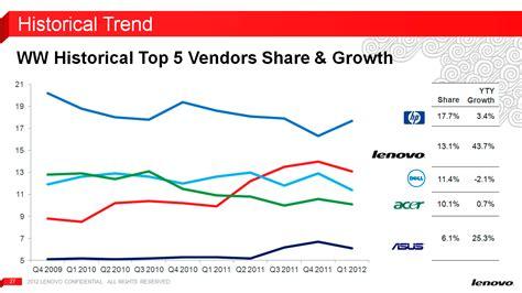 Hp Lenovo For Those Who Do lenovo new bridge ultrabooks and increasing market