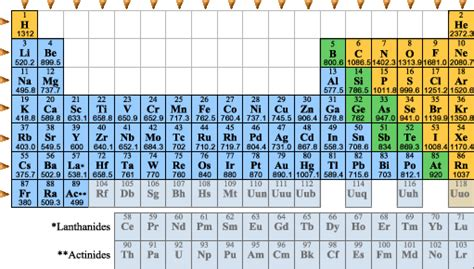 Ionization Energy Table by Periodic Trends Ionization Energy