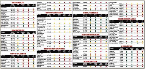 kalorien tabelle tabelle kalorien gesunde ern 228 hrung lebensmittel
