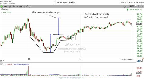 cup and handle pattern screener the cup and handle bullish reversal pattern