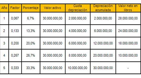 factores de depreciacin de los vehiculos por ao de a ntiguedad 2016 tenencia m 233 todo de depreciaci 243 n creciente m 233 todo de depreciaci 243 n