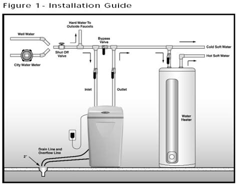 installing a water softener