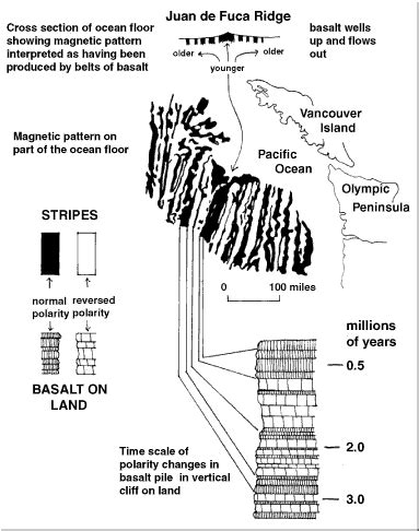 pattern of magnetic reversal north cascades geology sea floor spreading