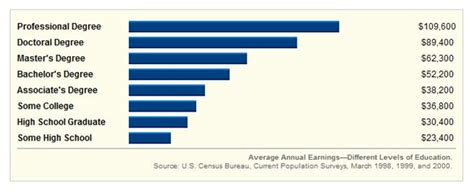 How Much And Mba Graduate Makes In Average by The Millennial In The Middle A Few Lessons From Benjamin