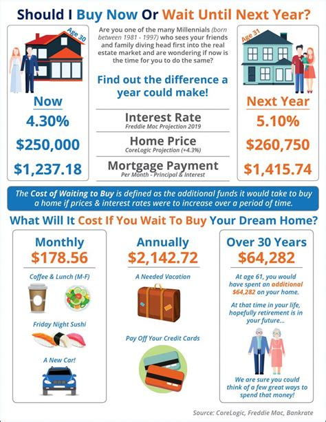 is it best to rent or buy a house should i wait until next year to buy or buy now harris