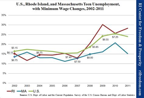 minimum wage massachusetts employment sinking in the state ri center for