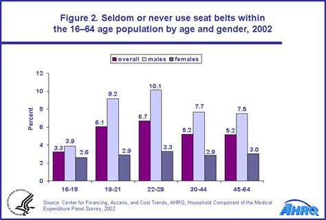 seatbelt use increase 2015 statistical brief 62 characteristics of persons who