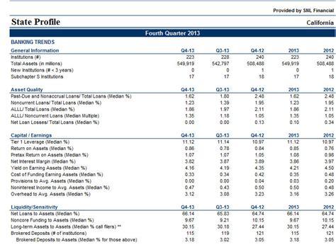Market Risk Report Template Snl Financial